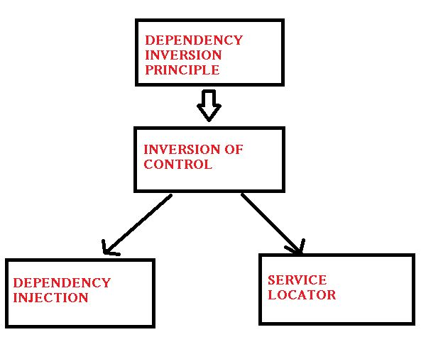 Inversion of Control