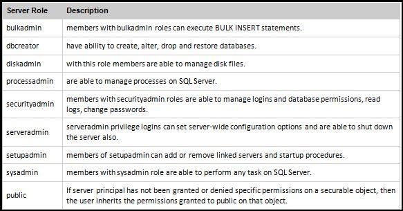 Basics of Database Administration in SQL Server: Part 3