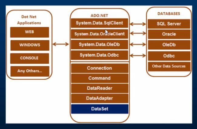 Basics Of Ado Net