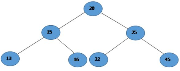 Walking (Traversing) a Binary Search Tree Using C#