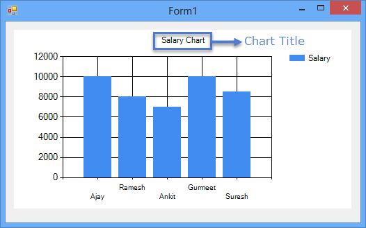 Chart Control In Windows Forms Application