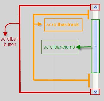 Customize scrollbars using css3 - Css for scrollbar in div ...
