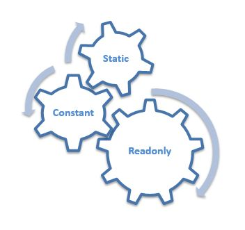 Constant vs Readonly vs Static in CSharp