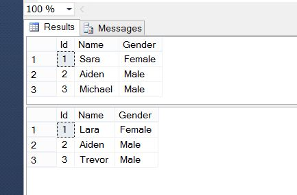Union and union all command in sql server for Sql server table design query