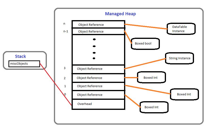 java how to use array of arraylists