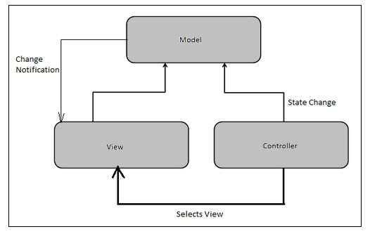 How asp net web api works for Architecture mvc
