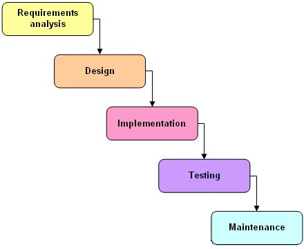 Software development life cycle for Waterfall phases