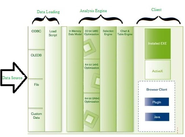 Architecture of qlikview for Architecture qlikview
