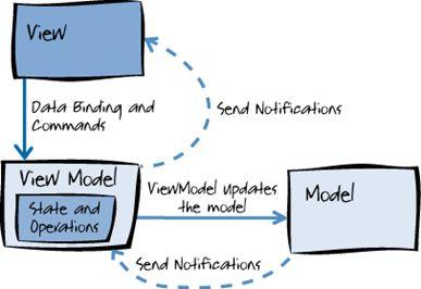 Mvvm Design Pattern Msdn