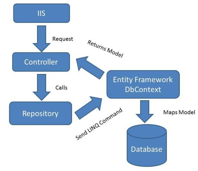 CRUD-using-the-Repository-Pattern-in-MVC-1.jpg