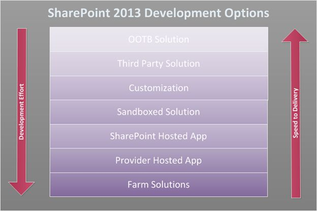 development option in sharepoint