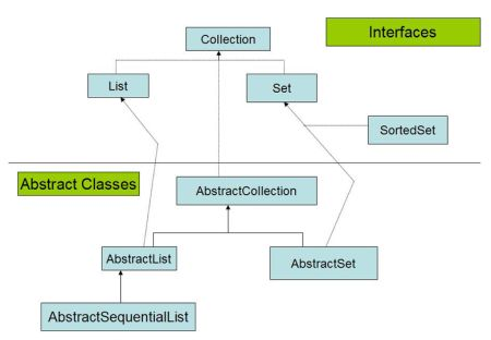 questions on java collection The following are the most popular questions of java collections asked and discussed on stackoverflow before you look at those questions, it's a good idea to.