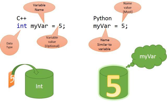 نتيجة بحث الصور عن variable in python