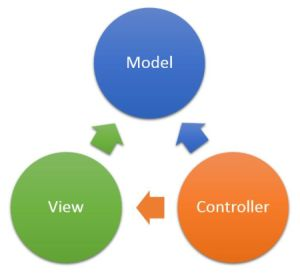 Getting Started With View in MVC 5