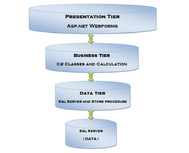Create and implement 3 tier architecture in asp net for Architecture n tiers definition
