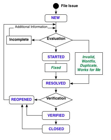 Basics Of Manual Testing