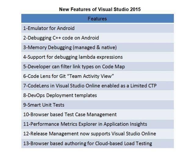 Debugging Lambda Expression in Visual Studio 2015