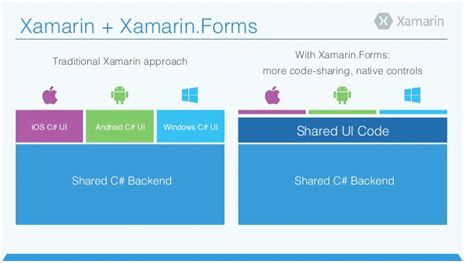 Getting Started With Xamarin Forms MVVM Light