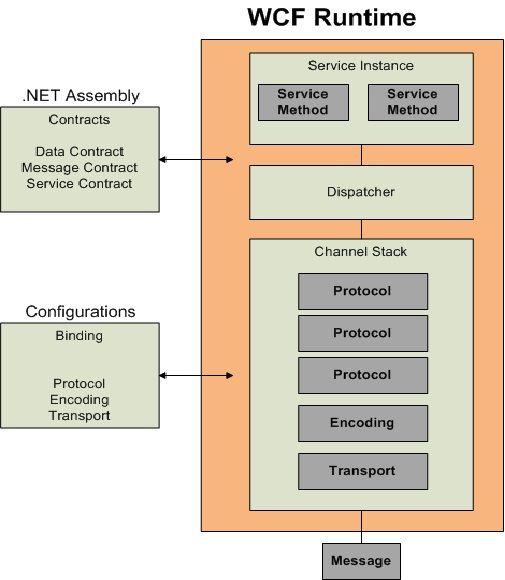 Understanding WCF Bindings And Channel Stack