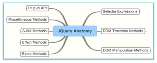 My Recipes In jQuery - DOM Manipulation Part 1