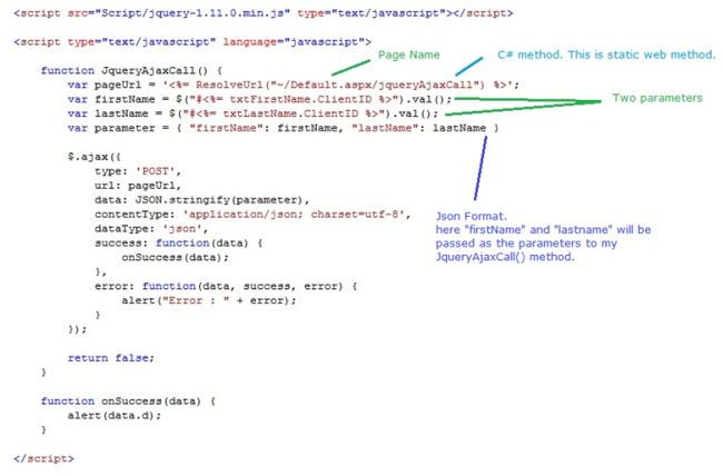 How to Call C# Method/Function Using jQuery Ajax