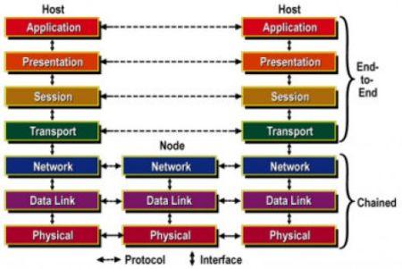 Pengertian Protokol Jaringan serta Jenis-Jenis Dan Fungsinya