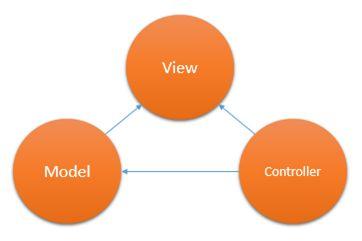 شروع کار با ASP.Net MVC