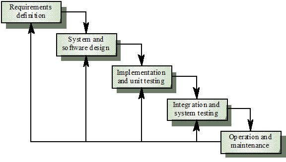 Software process models for When to use waterfall model