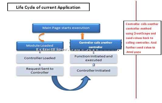 Life cycle of Basic application