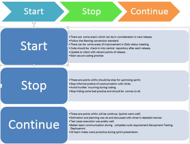 Retrospection start stop and continue methodology in agile for Start stop continue template