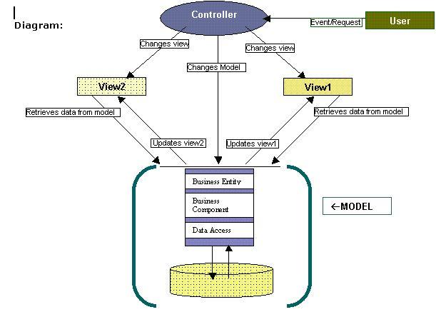 Multiple Models in Single View in MVC