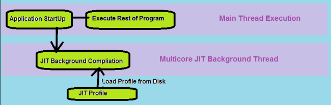 Playback-mode-of-multicore-JIT.png
