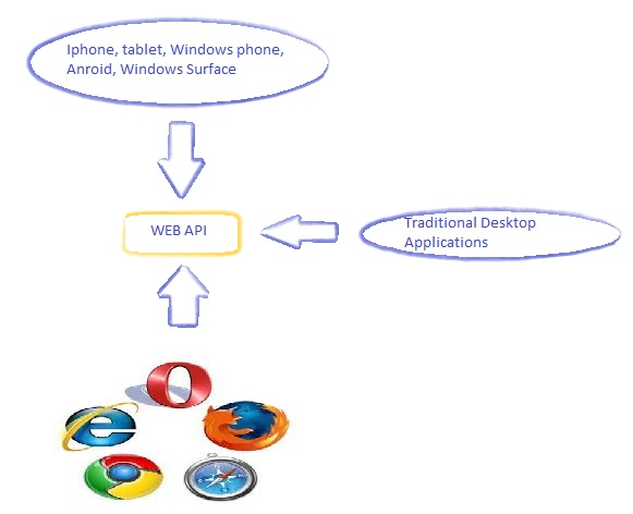 how to create web api in asp.net 2015