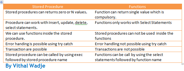 Difference Between Stored Procedure and Functions: http://www.c-sharpcorner.com/Blogs/11463/difference-between-stored-procedure-and-functions.aspx