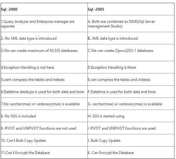 Differences between Sql server 2005, 2008, 2008r2, 2012