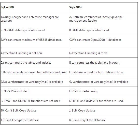 guide for developers differences between sql server 2005 2008 rh narendra86 blogspot com SQL Server 2005 SQL 2003