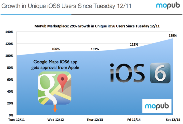 ios-6-adoption-increase.png
