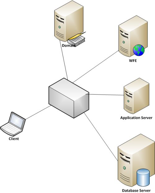 Three-Tier-Farm-for-SharePoint-Server 2013.jpg