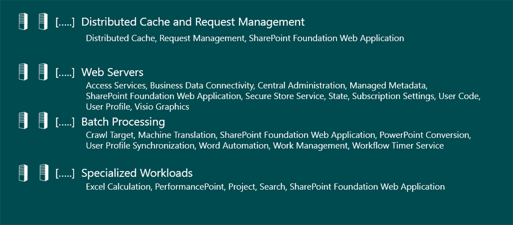 Roles and Services of SharePoint Server 2016