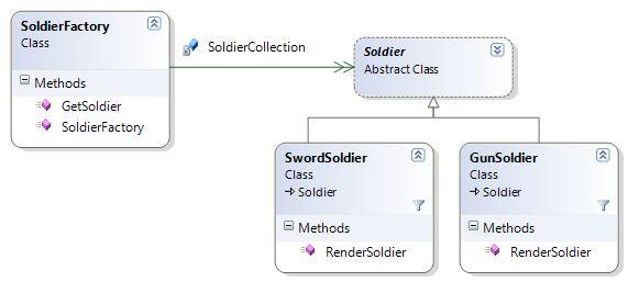 Learn Design Pattern