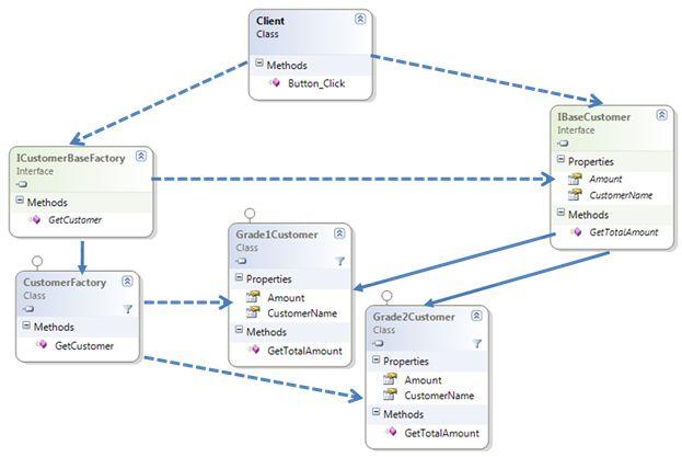 Learn Design Patterns - Factory Method Pattern