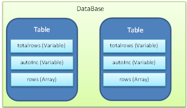 Structure of DataBase