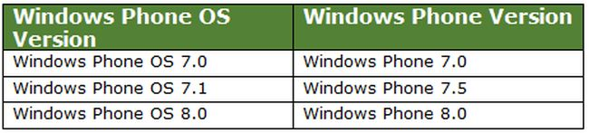 664127/Windows-Phone-Versions.jpg