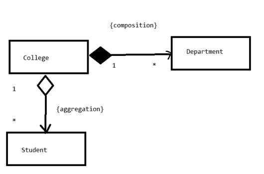 data flow diagram. Black Bedroom Furniture Sets. Home Design Ideas