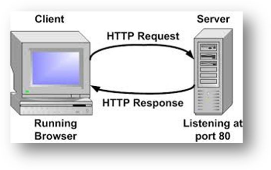 Debugging HTTP Requests and HTTP Responses