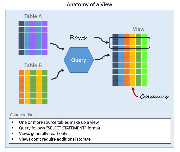 How To View Database Schema In Sql Server SQL Server ... Db Backup Wiringdiagram Sql on