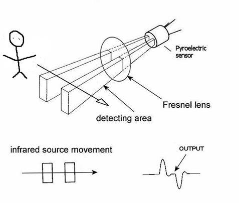 burglar alarm with pir motion sensor
