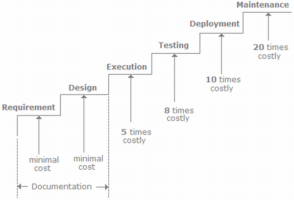 """the importance of software documentation in a company The importance of current state business process documentation baseball great yogi berra used to say, """"if you don't know where you're going, you might not get there"""" this simplistic quote has survived through the years because it holds an undeniable truth – you need to have your direction and goal in mind before getting started or ."""