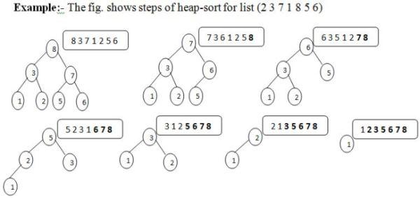 heap sort c: