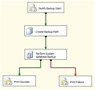 Upgrading SSIS Packages In SQL Server